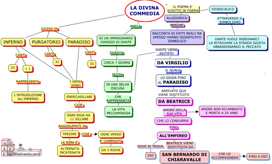3 I La Divina Commedia Lessons Tes Teach